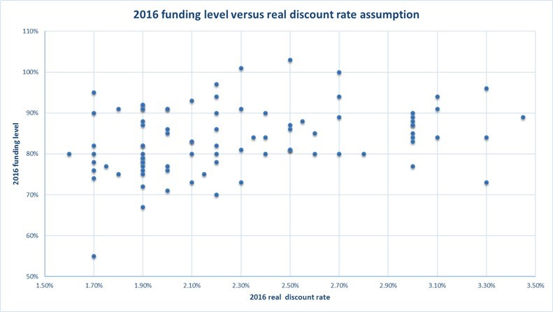 funding level discount rate