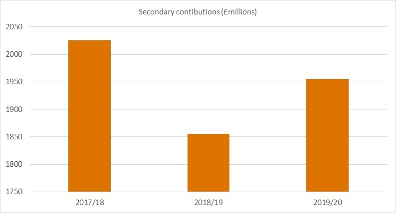 secondary contributions