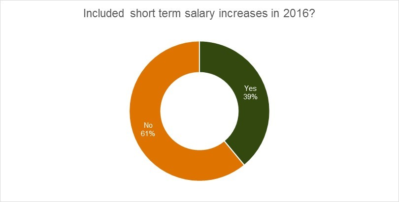 short term salary
