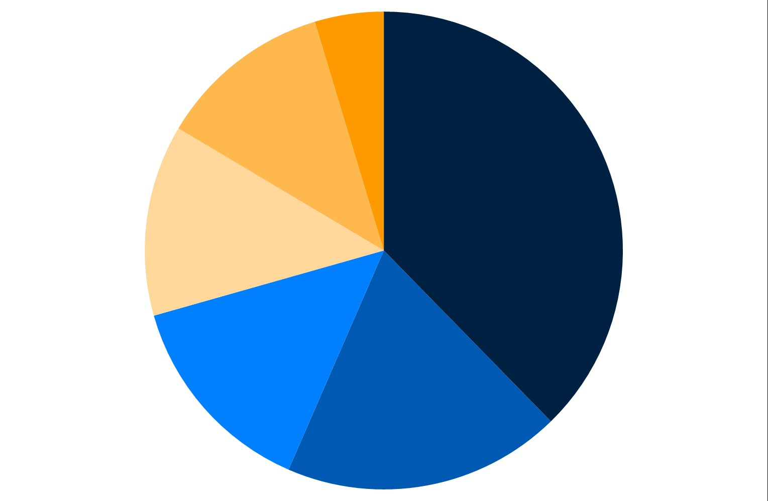 Custodian pie chart