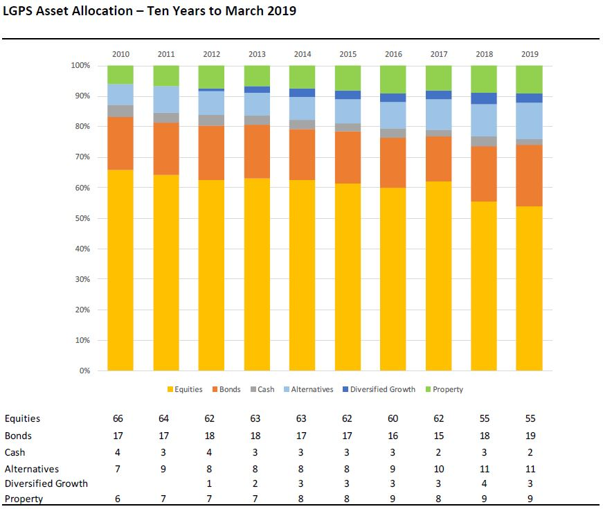 LGPS Asset allocation Ten Years to March 2019